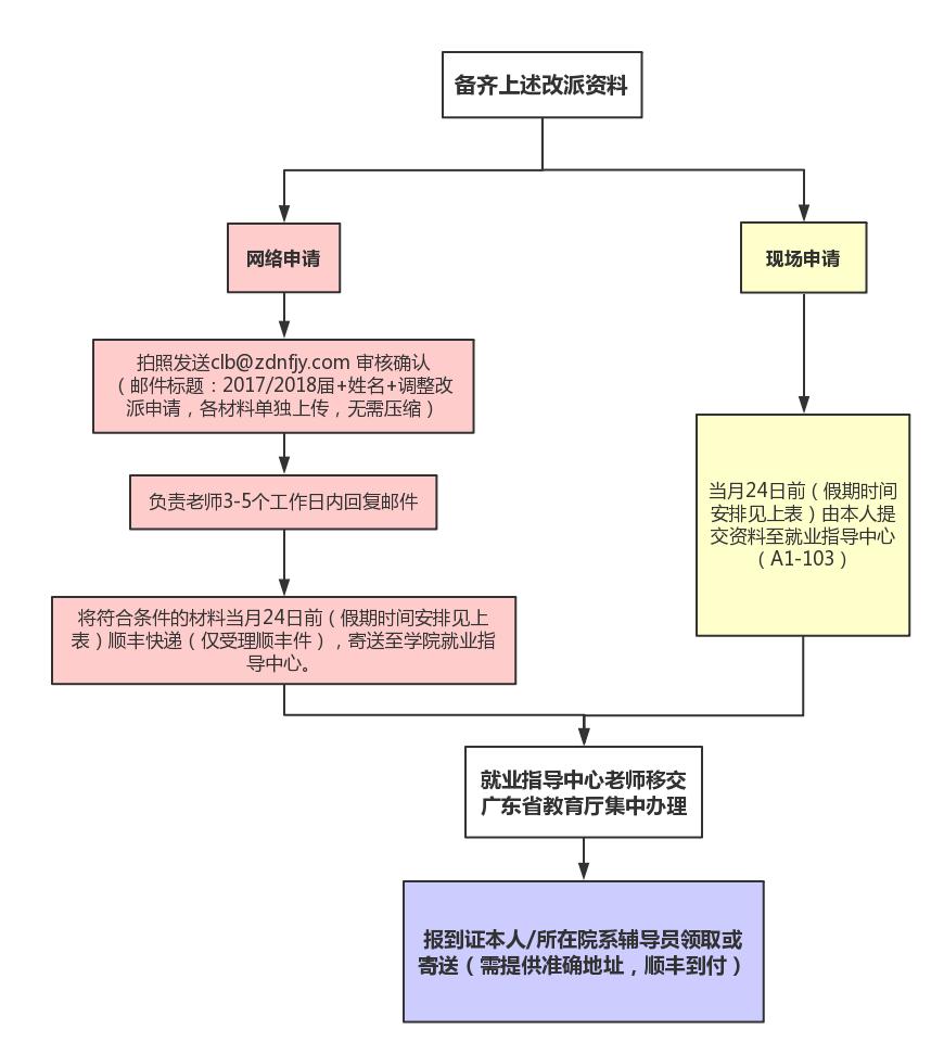 调整改派流程图.jpg